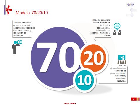 Modelo 70 20 10